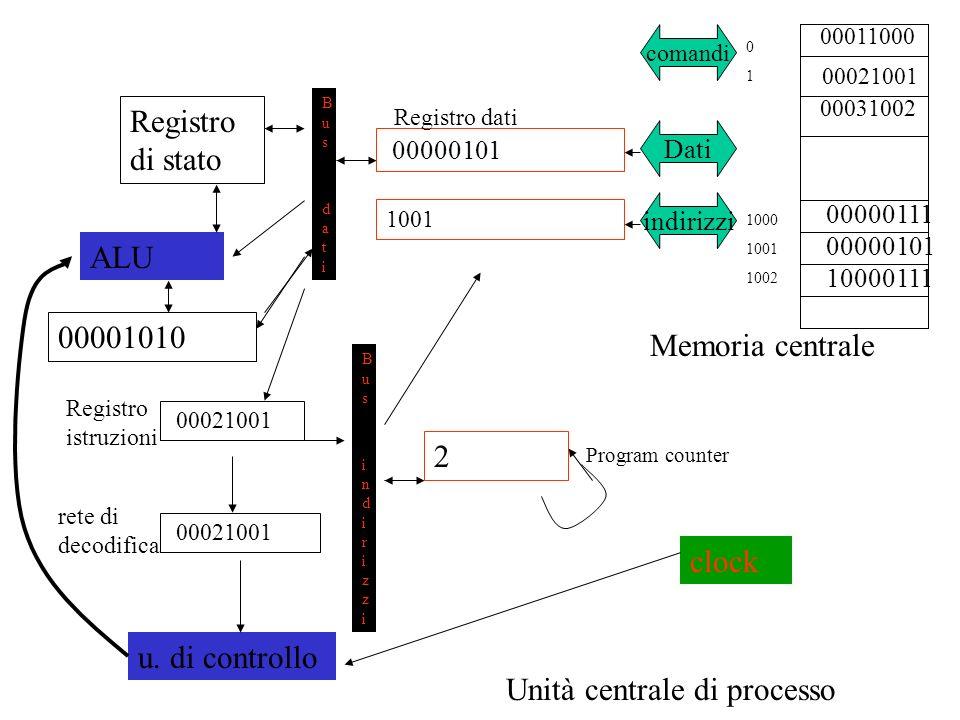 00011000 00031002 Memoria centrale 00000111 00000101 Unità centrale di processo comandi Dati indirizzi 00000101 1001 2 Bus datiBus dati Bus indirizziBus indirizzi Registro di stato 00021001 u.