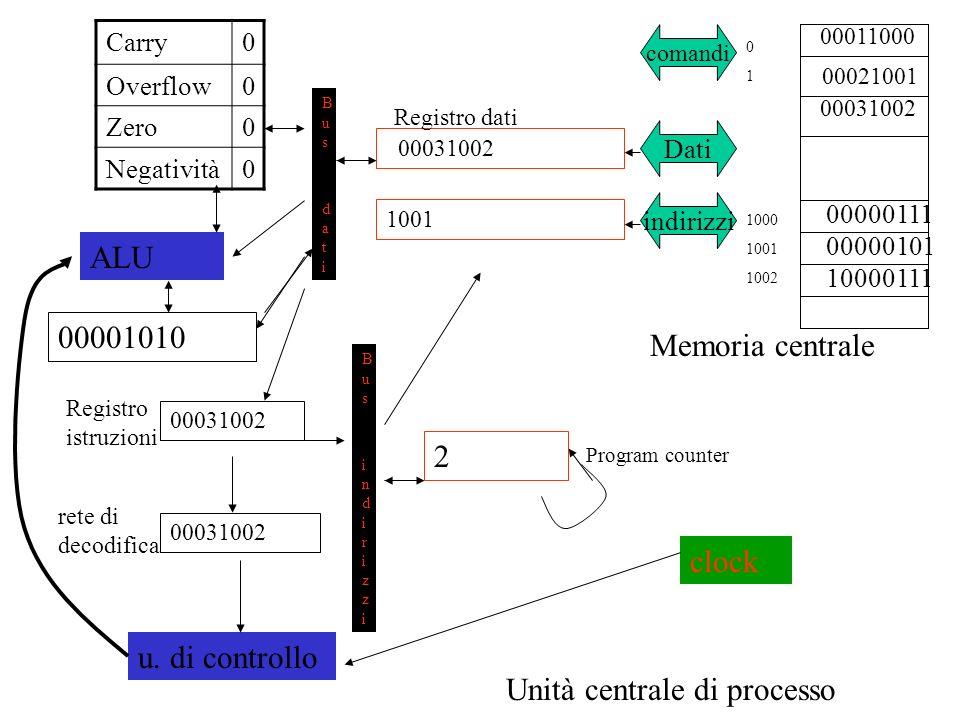 00011000 00031002 Memoria centrale 00000111 00000101 Unità centrale di processo comandi Dati indirizzi 00031002 1001 2 Bus datiBus dati Bus indirizziBus indirizzi 00031002 u.
