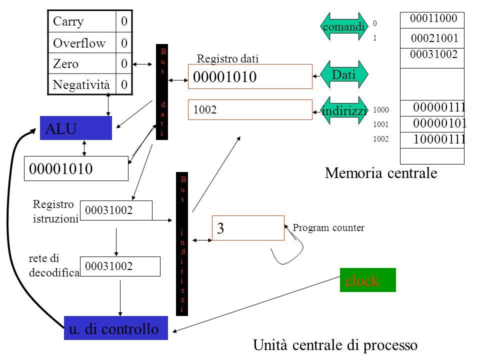 00011000 00031002 Memoria centrale 00000111 00000101 Unità centrale di processo comandi Dati indirizzi 00001010 1002 3 Bus datiBus dati Bus indirizziBus indirizzi 00031002 u.