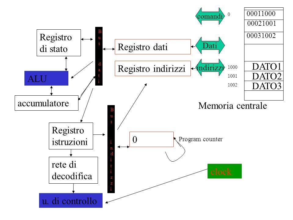 00011000 00031002 Memoria centrale DATO1 DATO2 comandi Dati indirizzi Registro dati Registro indirizzi 0 Bus datiBus dati Bus indirizziBus indirizzi Registro di stato Registro istruzioni u.
