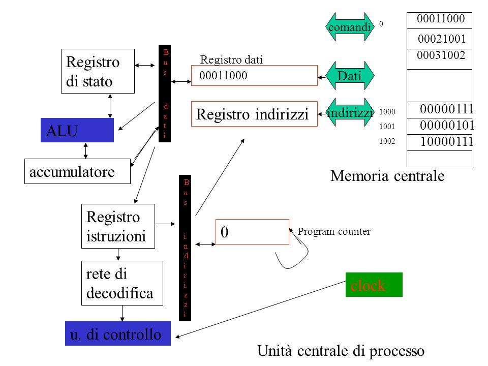 Memoria centrale 00000111 00000101 Unità centrale di processo comandi Dati indirizzi 00011000 Registro indirizzi 0 Bus datiBus dati Bus indirizziBus indirizzi Registro di stato Registro istruzioni u.