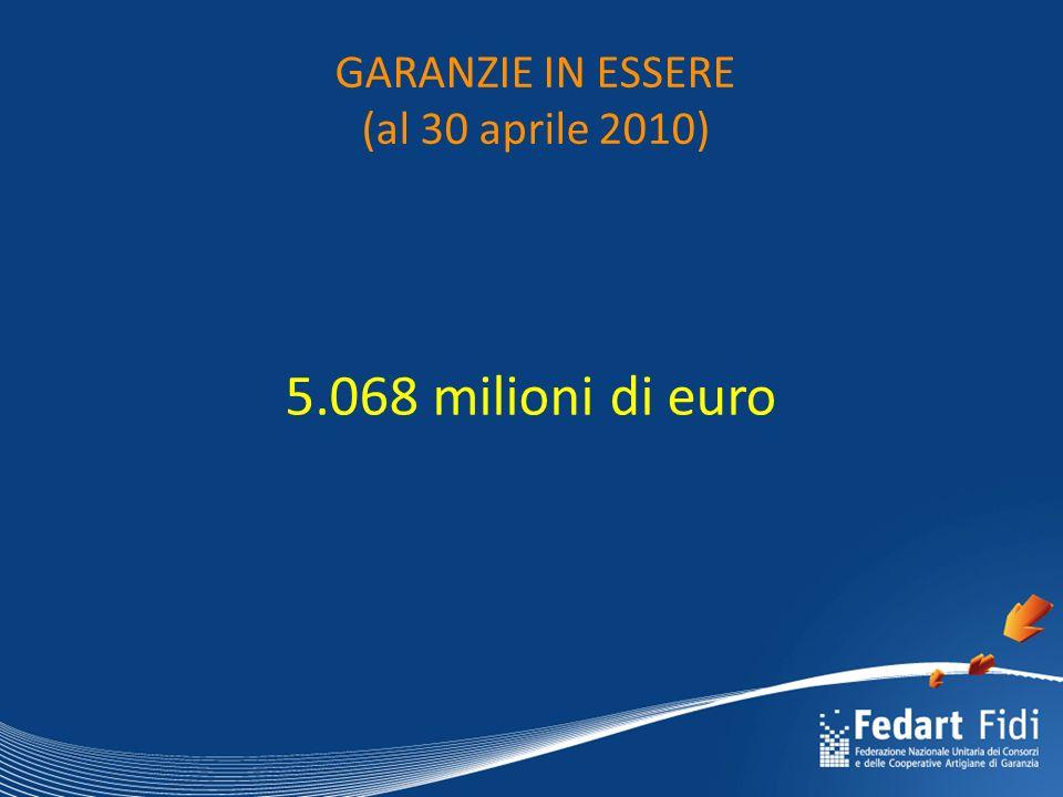 GARANZIE IN ESSERE (al 30 aprile 2010) 5.068 milioni di euro