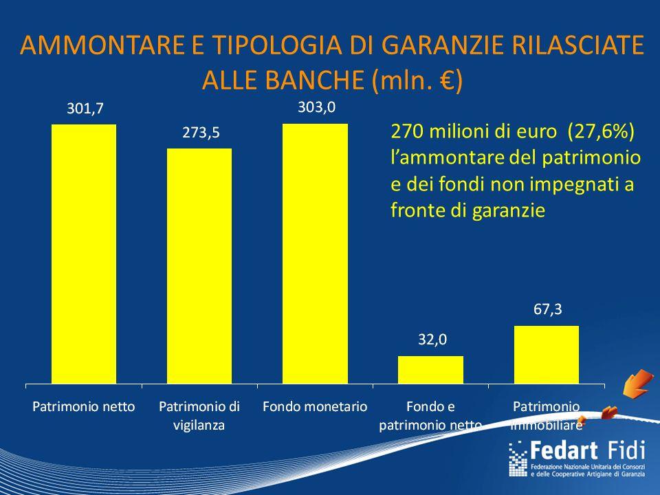 AMMONTARE E TIPOLOGIA DI GARANZIE RILASCIATE ALLE BANCHE (mln.