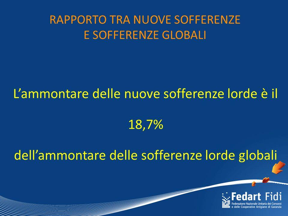 RAPPORTO TRA NUOVE SOFFERENZE E SOFFERENZE GLOBALI L'ammontare delle nuove sofferenze lorde è il 18,7% dell'ammontare delle sofferenze lorde globali