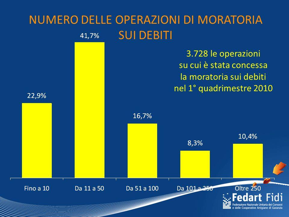 NUMERO DELLE OPERAZIONI DI MORATORIA SUI DEBITI 3.728 le operazioni su cui è stata concessa la moratoria sui debiti nel 1° quadrimestre 2010