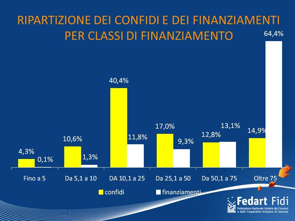RIPARTIZIONE DEI CONFIDI E DEI FINANZIAMENTI PER CLASSI DI FINANZIAMENTO