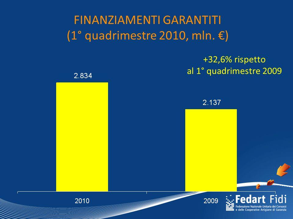 FINANZIAMENTI GARANTITI (1° quadrimestre 2010, mln. €) +32,6% rispetto al 1° quadrimestre 2009