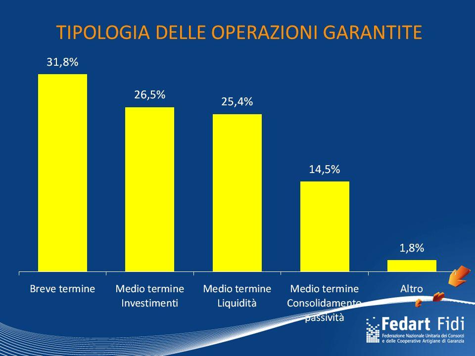 IMPORTO DELLE NUOVE SOFFERENZE (mln. €) +5,1% rispetto al 1° quadrimestre 2009