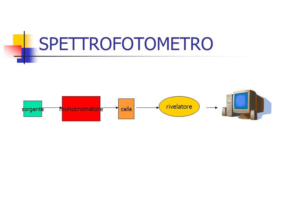 SPETTROFOTOMETRO monocromatore sorgente cella rivelatore