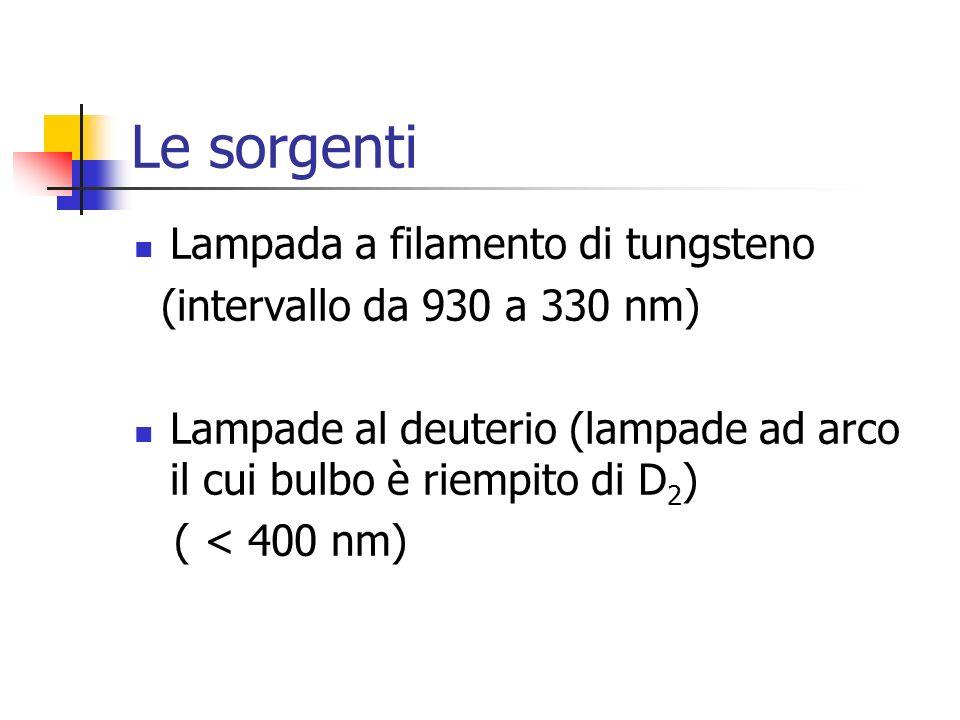 Le sorgenti Lampada a filamento di tungsteno (intervallo da 930 a 330 nm) Lampade al deuterio (lampade ad arco il cui bulbo è riempito di D 2 ) ( < 40