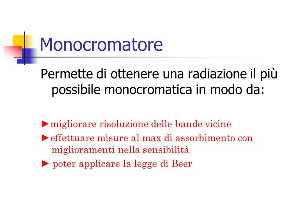 Monocromatore Permette di ottenere una radiazione il più possibile monocromatica in modo da: ►migliorare risoluzione delle bande vicine ►effettuare mi