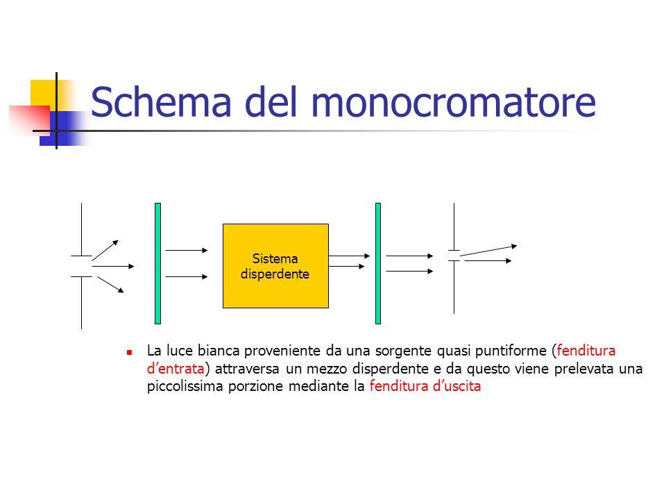 Sistema disperdente Schema del monocromatore La luce bianca proveniente da una sorgente quasi puntiforme (fenditura d'entrata) attraversa un mezzo dis