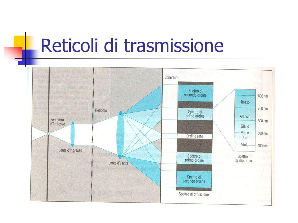 Reticoli di trasmissione