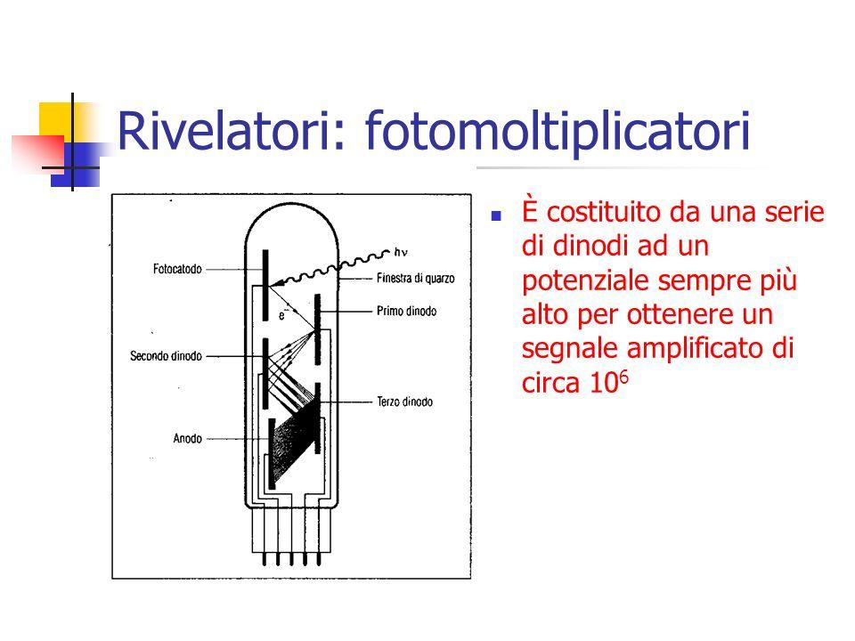 Rivelatori: fotomoltiplicatori È costituito da una serie di dinodi ad un potenziale sempre più alto per ottenere un segnale amplificato di circa 10 6