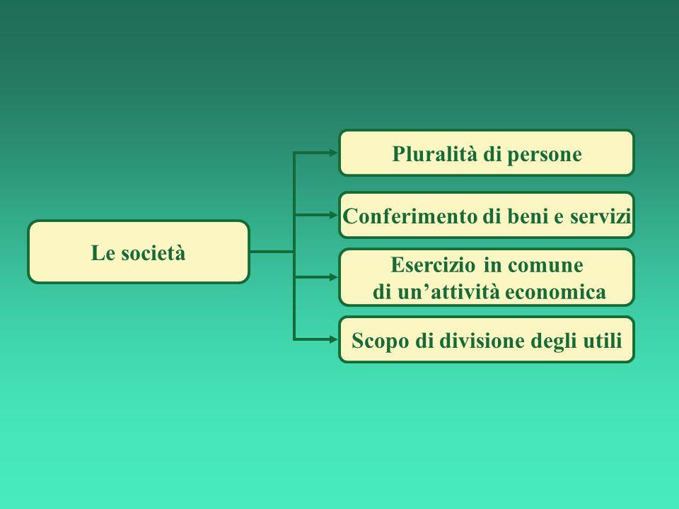 Le società Scopo di divisione degli utili Esercizio in comune di un'attività economica Conferimento di beni e servizi Pluralità di persone