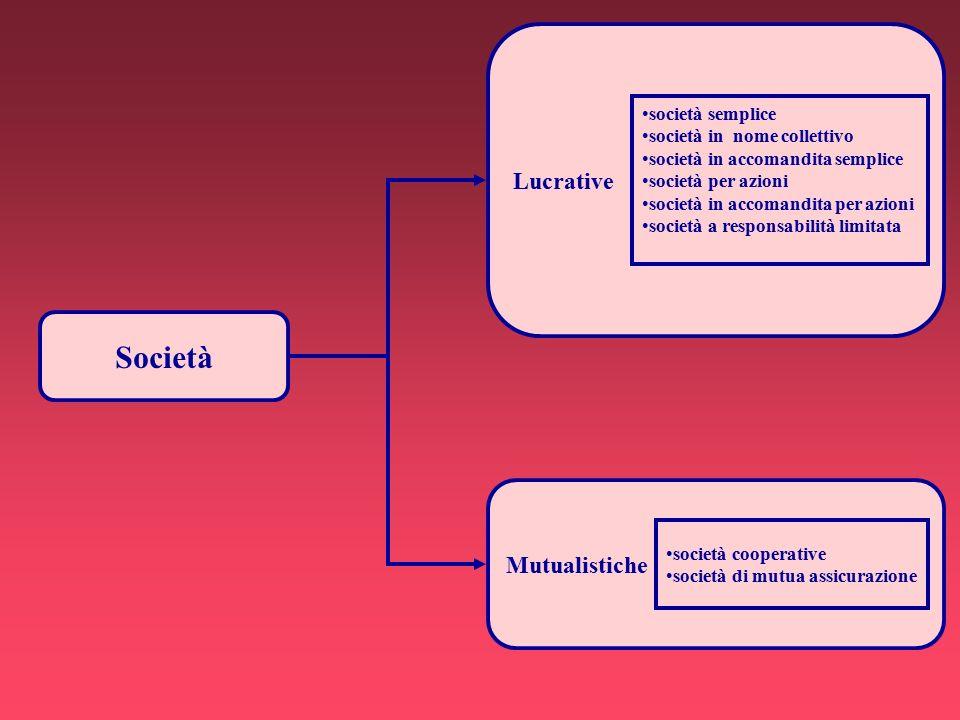 Società Mutualistiche Lucrative società semplice società in nome collettivo società in accomandita semplice società per azioni società in accomandita per azioni società a responsabilità limitata società cooperative società di mutua assicurazione