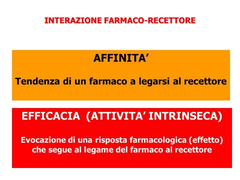 INTERAZIONE FARMACO-RECETTORE EFFICACIA (ATTIVITA' INTRINSECA) Evocazione di una risposta farmacologica (effetto) che segue al legame del farmaco al r