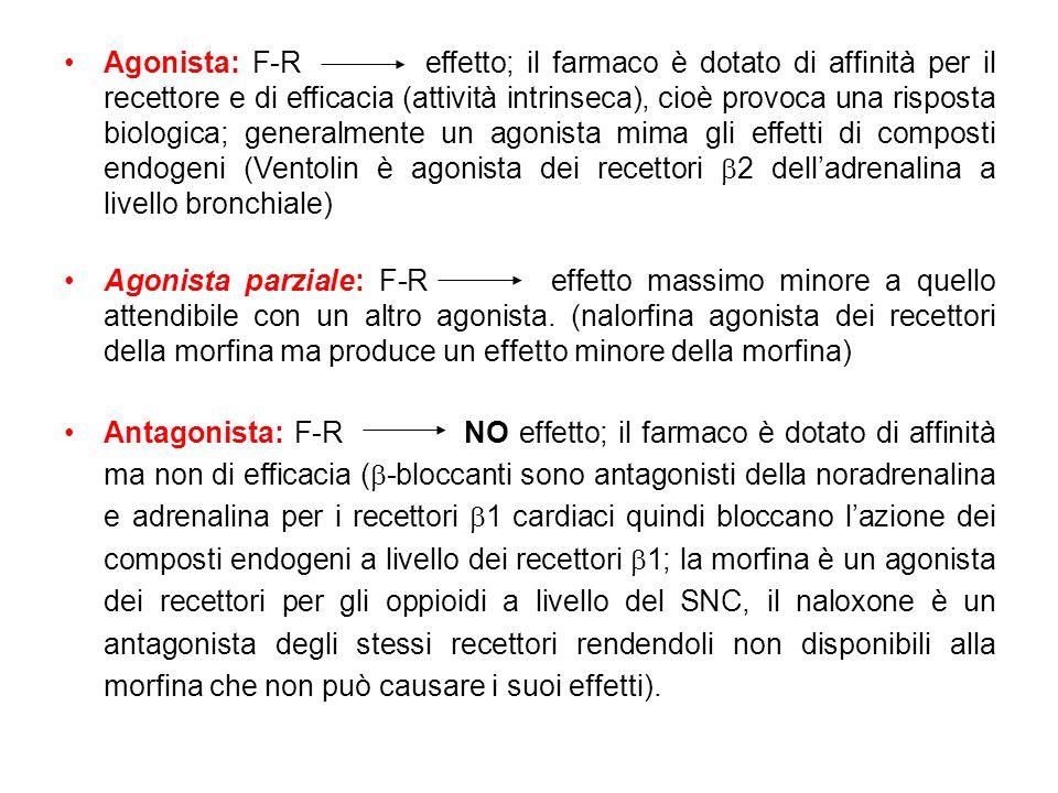 Agonista: F-R effetto; il farmaco è dotato di affinità per il recettore e di efficacia (attività intrinseca), cioè provoca una risposta biologica; gen