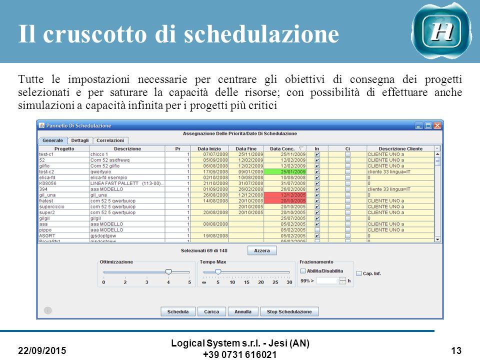 22/09/2015 Logical System s.r.l. - Jesi (AN) +39 0731 616021 13 Il cruscotto di schedulazione Tutte le impostazioni necessarie per centrare gli obiett