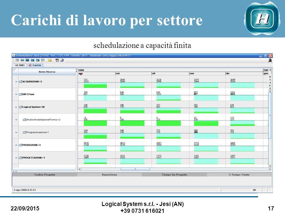22/09/2015 Logical System s.r.l. - Jesi (AN) +39 0731 616021 17 Carichi di lavoro per settore schedulazione a capacità finita