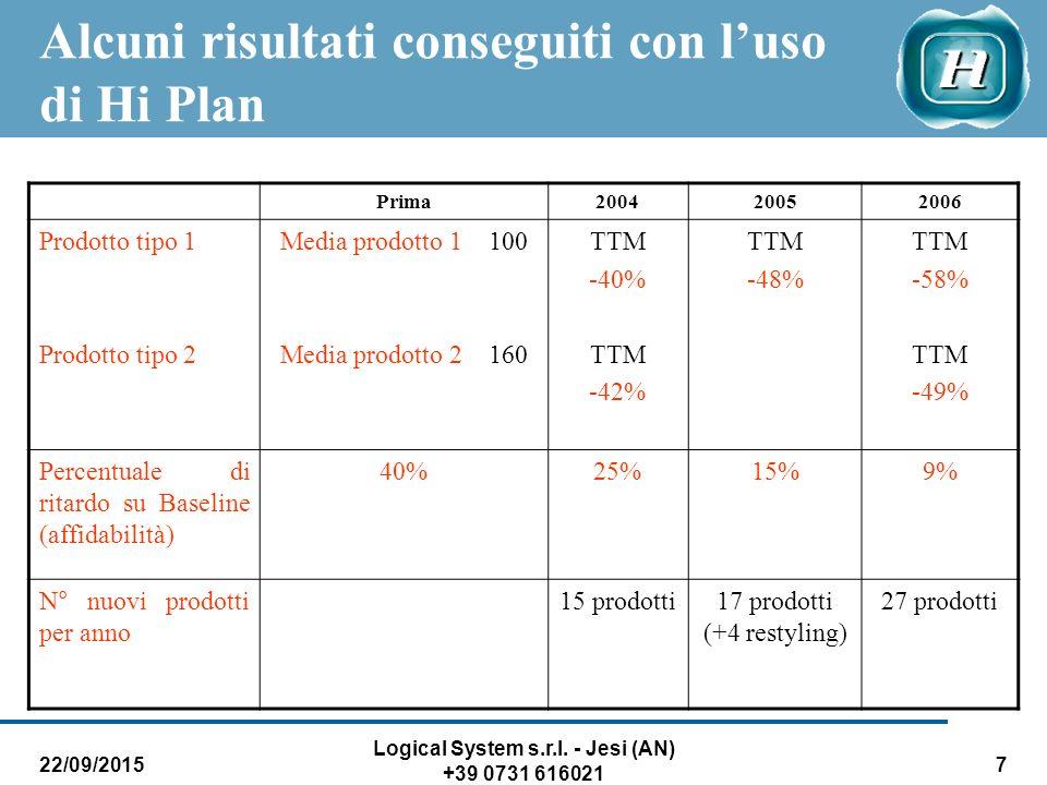 22/09/2015 Logical System s.r.l. - Jesi (AN) +39 0731 616021 7 Alcuni risultati conseguiti con l'uso di Hi Plan Prima200420052006 Prodotto tipo 1 Prod