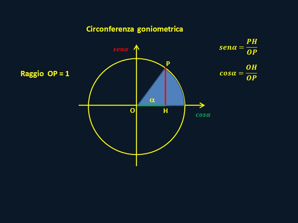  P O H Circonferenza goniometrica Raggio OP = 1