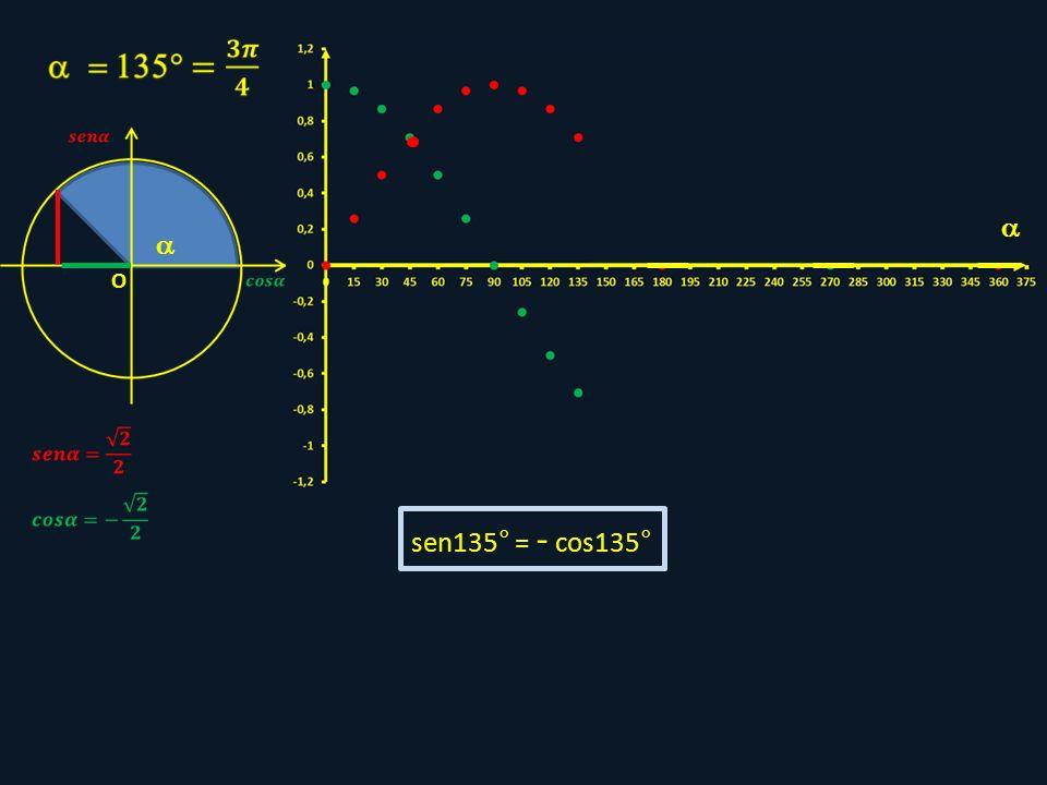  O sen135° = - cos135° 