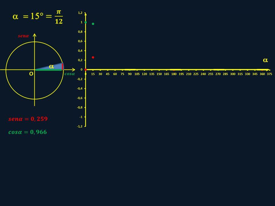   O sen315° = - cos315° 