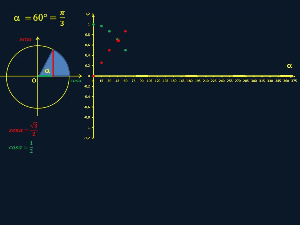   O sen225° = cos225° 