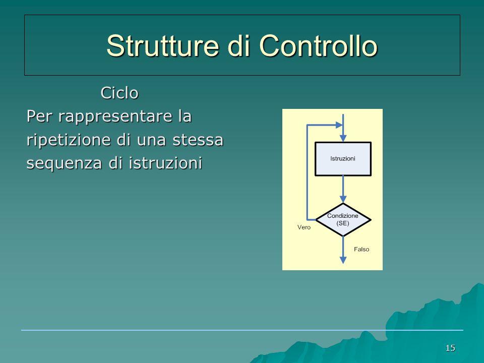 15 Ciclo Ciclo Per rappresentare la ripetizione di una stessa sequenza di istruzioni Strutture di Controllo