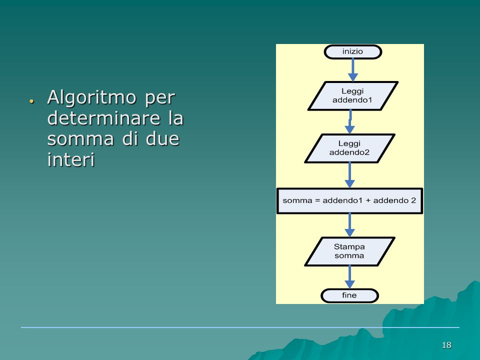 18 ● Algoritmo per determinare la somma di due interi