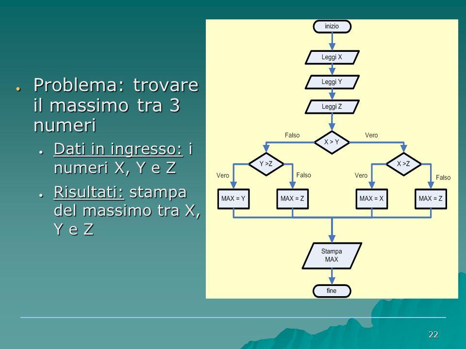 22 ● Problema: trovare il massimo tra 3 numeri ● Dati in ingresso: i numeri X, Y e Z ● Risultati: stampa del massimo tra X, Y e Z