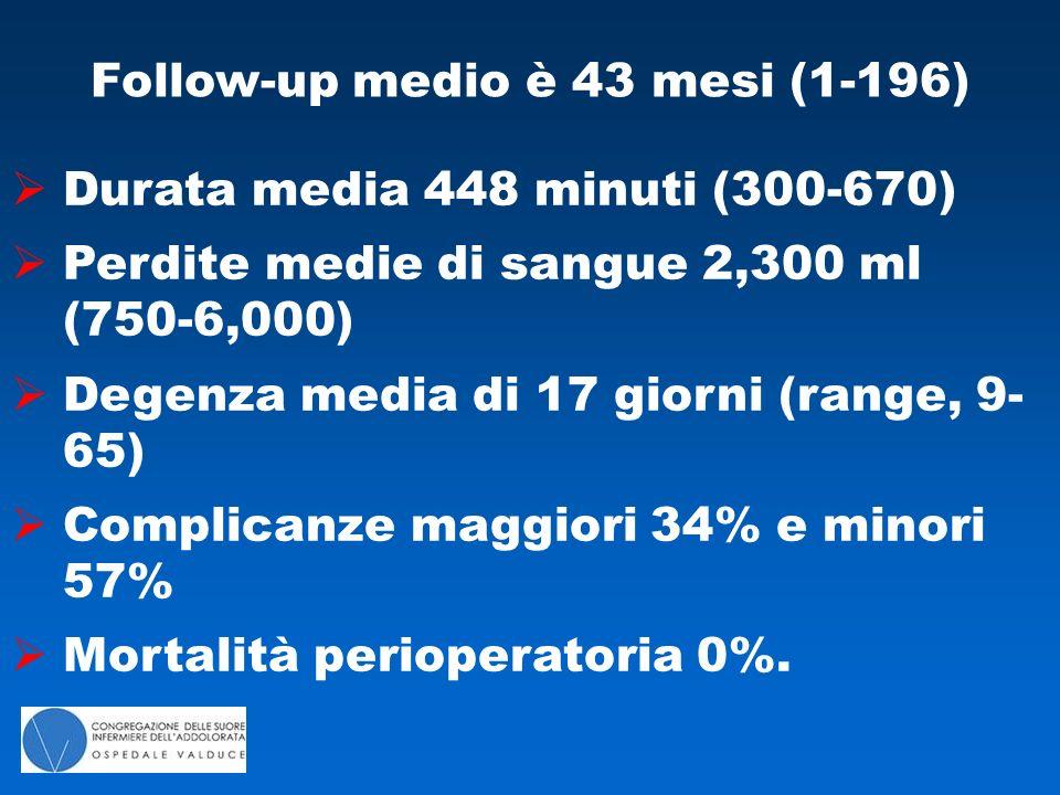 Follow-up medio è 43 mesi (1-196)  Durata media 448 minuti (300-670)  Perdite medie di sangue 2,300 ml (750-6,000)  Degenza media di 17 giorni (range, 9- 65)  Complicanze maggiori 34% e minori 57%  Mortalità perioperatoria 0%.