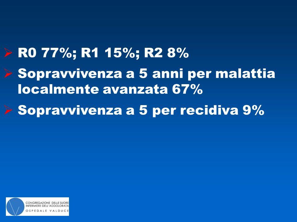 R0 77%; R1 15%; R2 8%  Sopravvivenza a 5 anni per malattia localmente avanzata 67%  Sopravvivenza a 5 per recidiva 9%