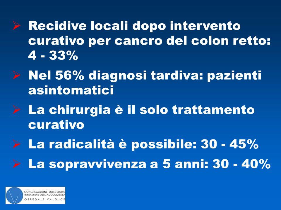  Recidive locali dopo intervento curativo per cancro del colon retto: 4 - 33%  Nel 56% diagnosi tardiva: pazienti asintomatici  La chirurgia è il solo trattamento curativo  La radicalità è possibile: 30 - 45%  La sopravvivenza a 5 anni: 30 - 40%