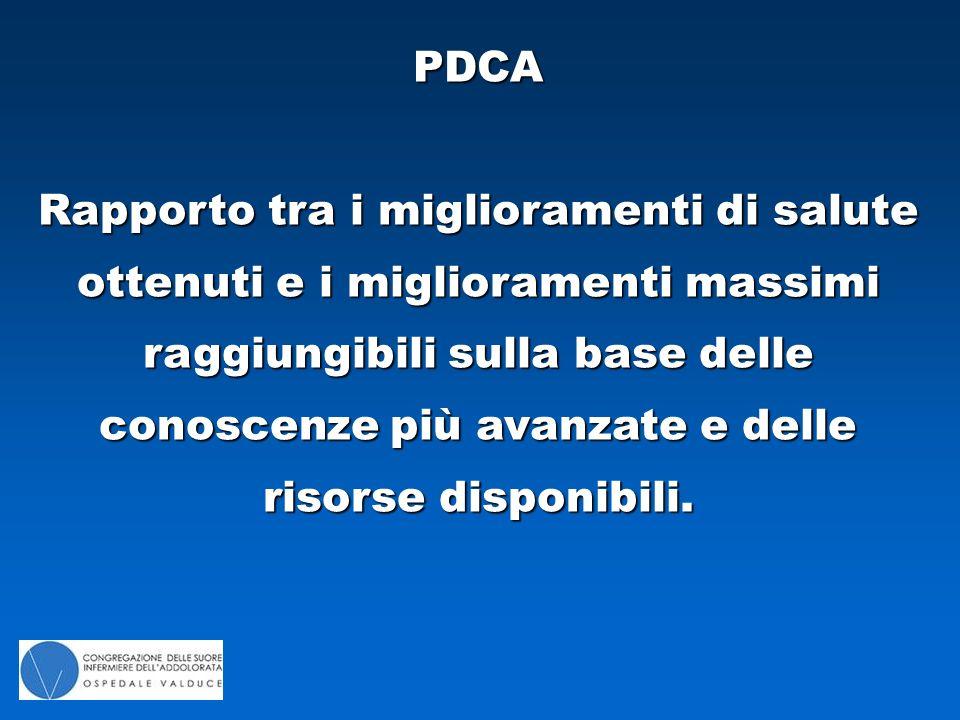 PDCA Rapporto tra i miglioramenti di salute ottenuti e i miglioramenti massimi raggiungibili sulla base delle conoscenze più avanzate e delle risorse disponibili.