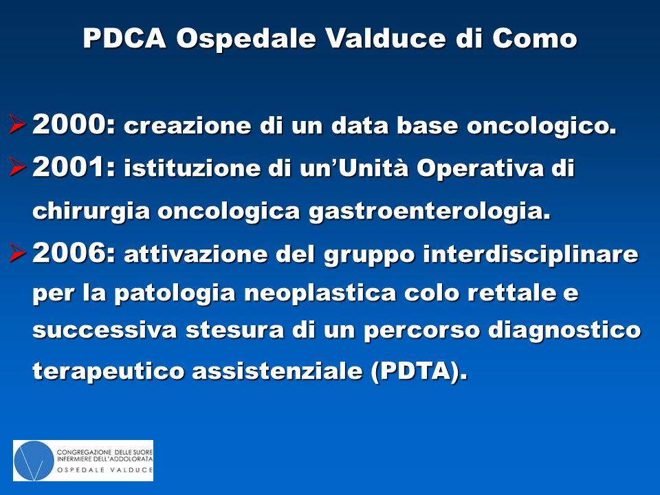 PDCA Ospedale Valduce di Como  2000: creazione di un data base oncologico.