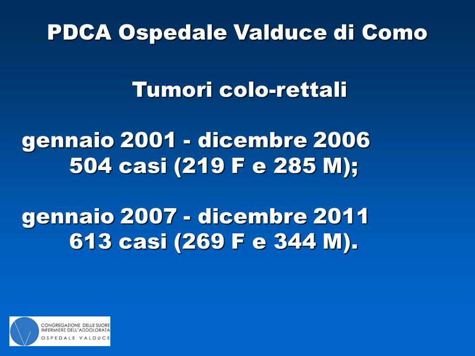 PDCA Ospedale Valduce di Como Tumori colo-rettali gennaio 2001 - dicembre 2006 504 casi (219 F e 285 M); gennaio 2007 - dicembre 2011 613 casi (269 F e 344 M).