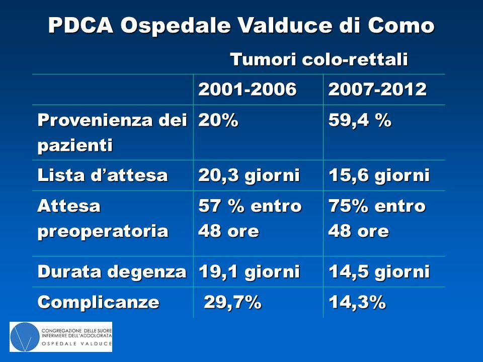 PDCA Ospedale Valduce di Como Tumori colo-rettali 2001-20062007-2012 Provenienza dei pazienti 20% 59,4 % Lista d'attesa 20,3 giorni 15,6 giorni Attesa preoperatoria 57 % entro 48 ore 75% entro 48 ore Durata degenza 19,1 giorni 14,5 giorni Complicanze 29,7% 29,7%14,3%