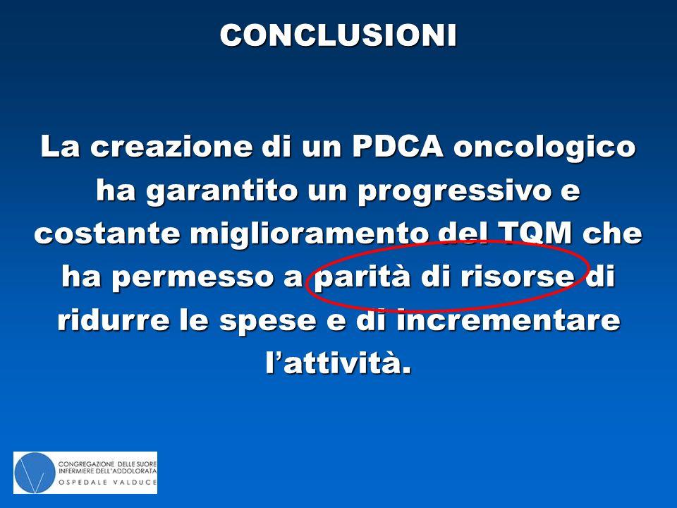 La creazione di un PDCA oncologico ha garantito un progressivo e costante miglioramento del TQM che ha permesso a parità di risorse di ridurre le spese e di incrementare l'attività.