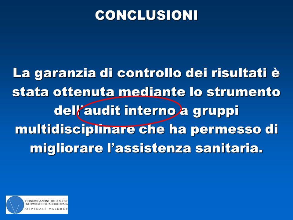 La garanzia di controllo dei risultati è stata ottenuta mediante lo strumento dell'audit interno a gruppi multidisciplinare che ha permesso di migliorare l'assistenza sanitaria.