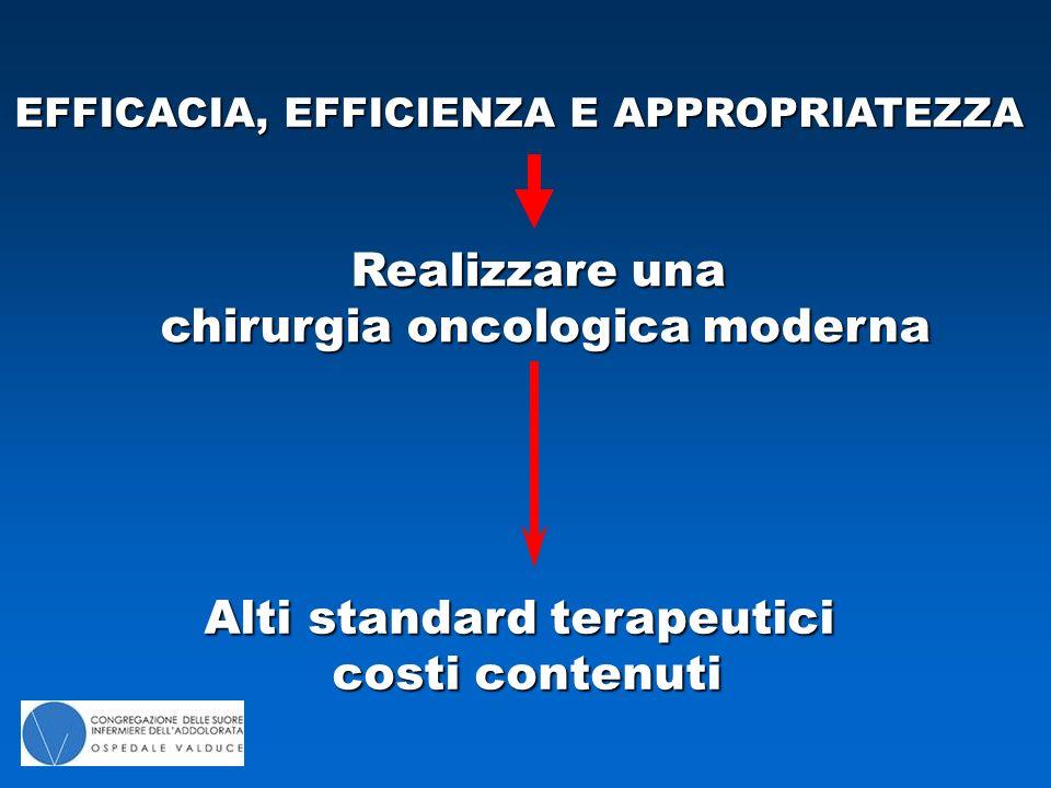 EFFICACIA, EFFICIENZA E APPROPRIATEZZA Realizzare una chirurgia oncologica moderna Alti standard terapeutici costi contenuti costi contenuti