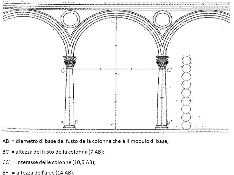 AB = diametro di base del fusto della colonna che è il modulo di base; BC = altezza del fusto della colonna (7 AB); CC 1 = interasse delle colonne (10,5 AB); EF = altezza dell'arco (14 AB).