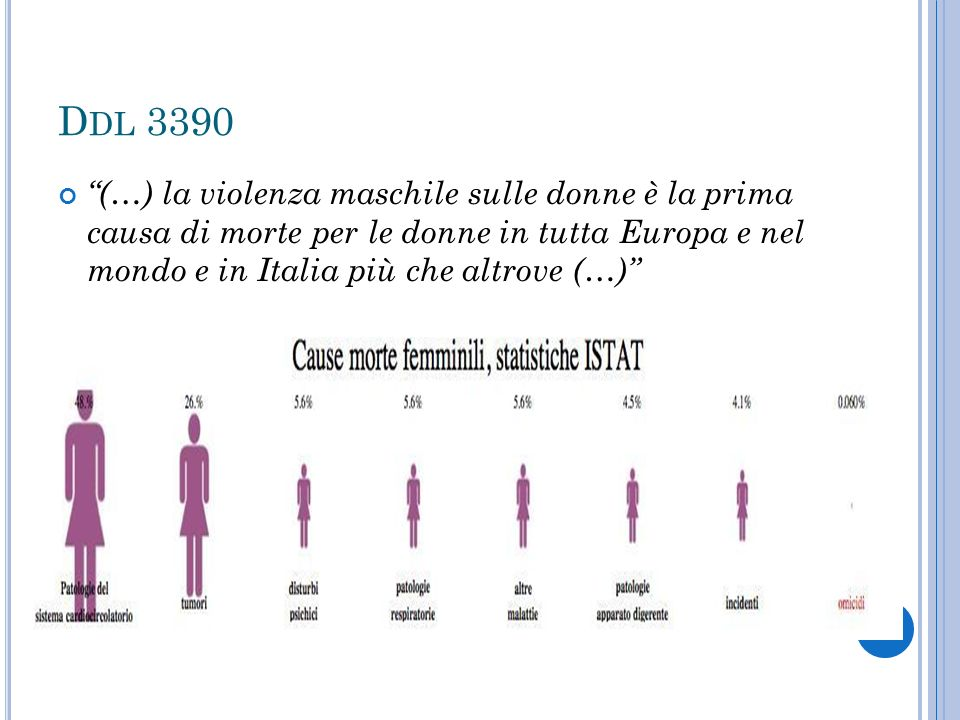 RAPPORTO EURES le donne che hanno subito una violenza sono il 27% in Italia e il 22% in Spagna.