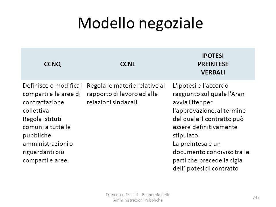 Modello negoziale CCNQCCNL IPOTESI PREINTESE VERBALI Definisce o modifica i comparti e le aree di contrattazione collettiva.