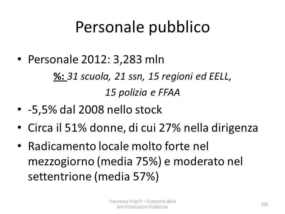 Personale pubblico Personale 2012: 3,283 mln %: 31 scuola, 21 ssn, 15 regioni ed EELL, 15 polizia e FFAA -5,5% dal 2008 nello stock Circa il 51% donne