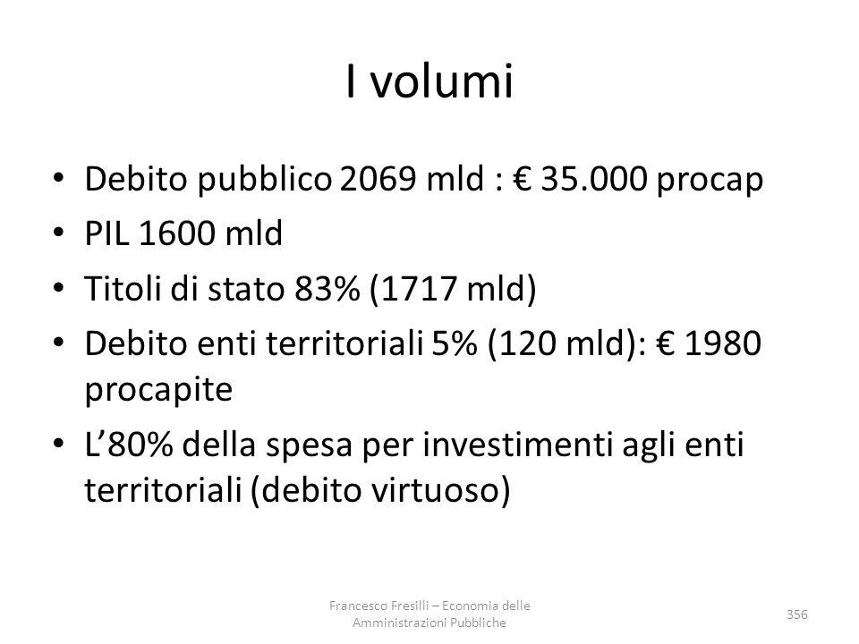 I volumi Debito pubblico 2069 mld : € 35.000 procap PIL 1600 mld Titoli di stato 83% (1717 mld) Debito enti territoriali 5% (120 mld): € 1980 procapit