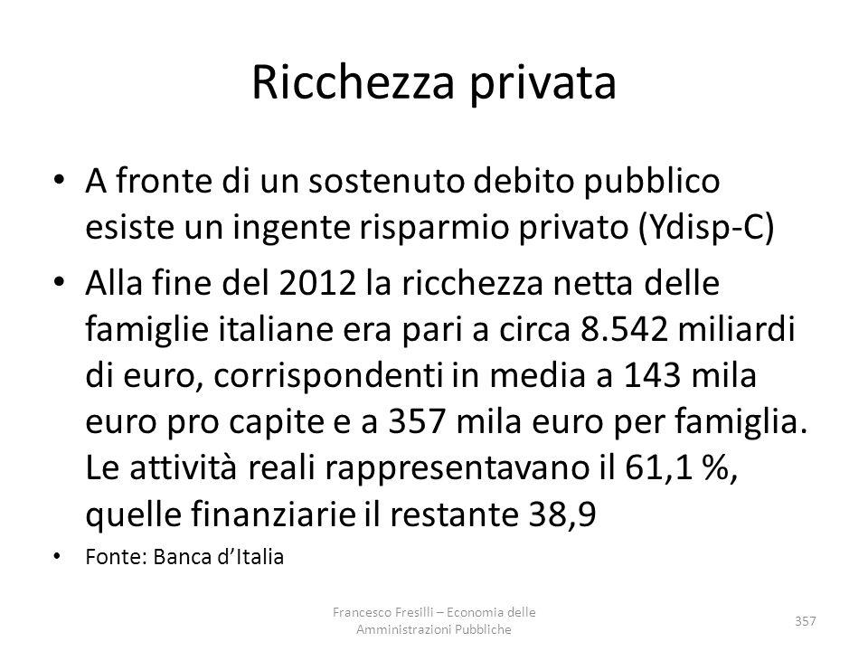 Ricchezza privata A fronte di un sostenuto debito pubblico esiste un ingente risparmio privato (Ydisp-C) Alla fine del 2012 la ricchezza netta delle f