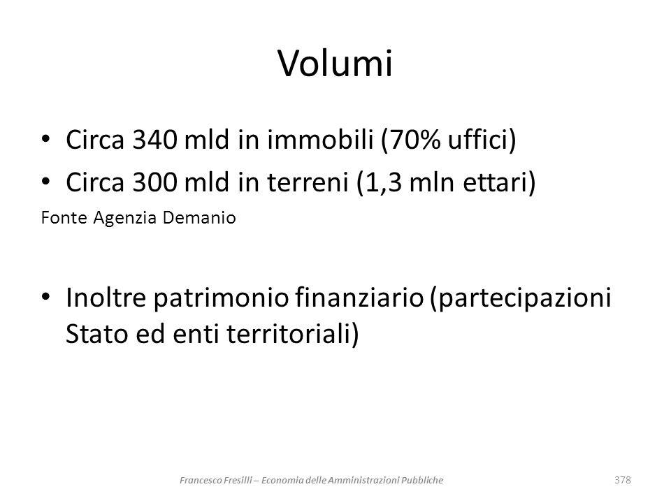 Volumi Circa 340 mld in immobili (70% uffici) Circa 300 mld in terreni (1,3 mln ettari) Fonte Agenzia Demanio Inoltre patrimonio finanziario (partecip