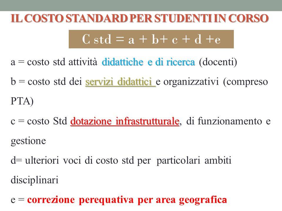 IL COSTO STANDARD PER STUDENTI IN CORSO didattiche e di ricerca a = costo std attività didattiche e di ricerca (docenti) servizi didattici b = costo s